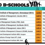 Top 10 B-Schools in India Top Ranking B-Schools