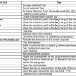 Important Shortcut Keys of MS Word for Exams